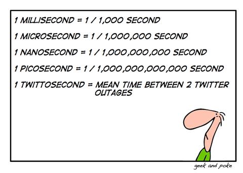Twittoseconds